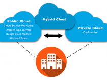How to Combine a Private Cloud and Public Cloud Into a Hybrid Cloud